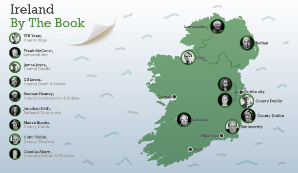 Ireland one of the best Literary and artistic destinations